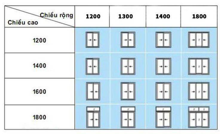 Kích thước tiêu chuẩn của cửa sổ 1 hoặc 2 cánh