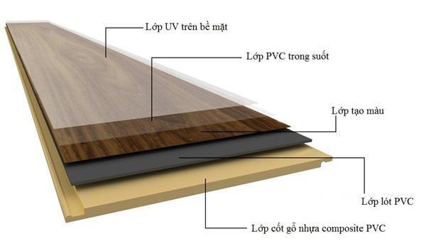 Cấu tạo của gỗ nhựa